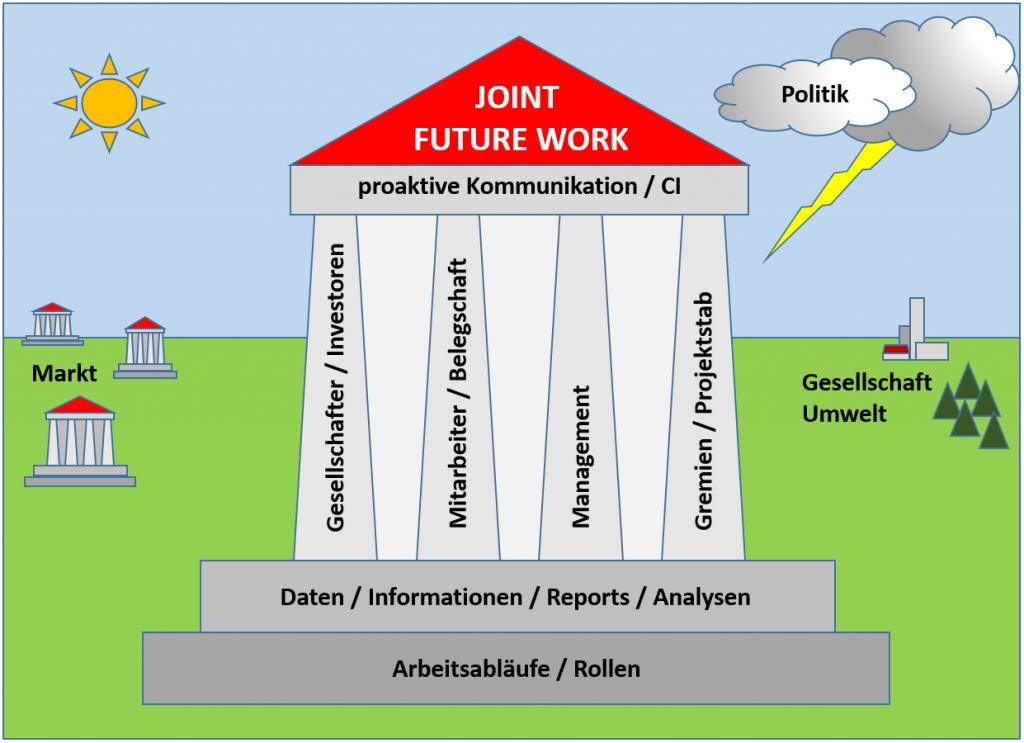 Joint Future Work - Grafik 2 - Sascha Rauschenberger