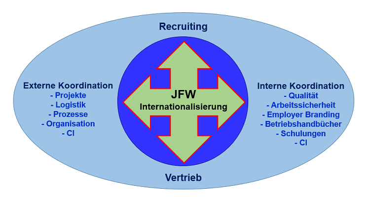 Joint Future Work & Internationalisierung - Grafik Auner und Rauschenberger