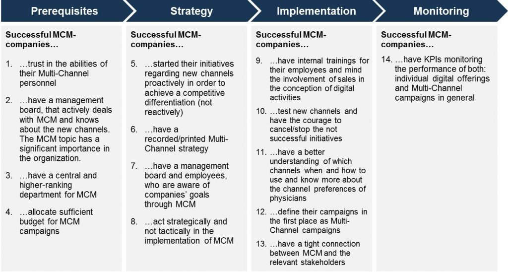 Figure 3: Summary of key success factors in MCM