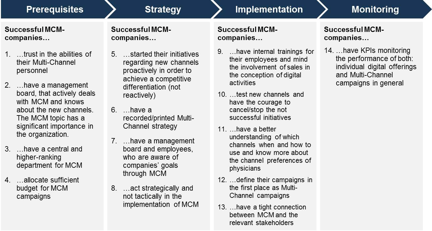 key success factor in telecommunication industry Airline industry key success factors this analysis examines the us airline industry, an example of the use of key success factors in an industry which by many estimates is mature and consolidating by richard m mccabe, phd strategy seven neurotic styles of management.