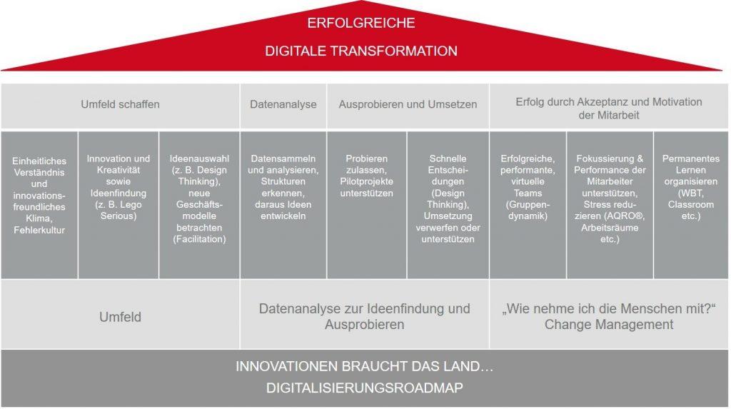 Abbildung Erfolgreiche Digitale Transformation - Digitalisierungsroadmap
