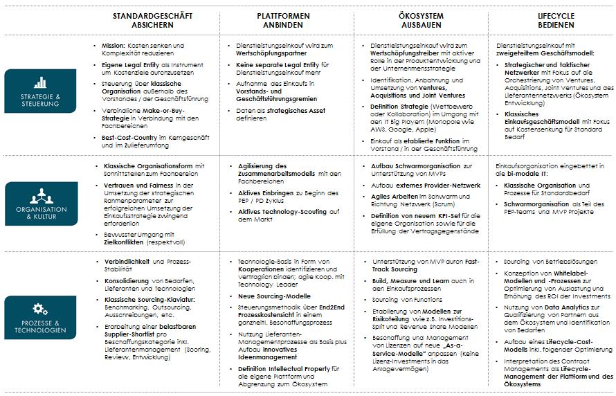 Bsp. Roadmap für die Transformation der Beschaffung