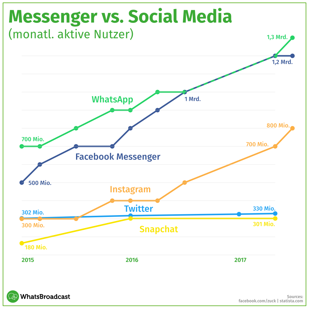 Messenger Marketing im Trend