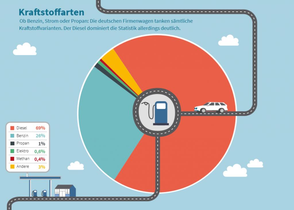 Diesel dominiert - Firmenwagen nach Kraftstoffart