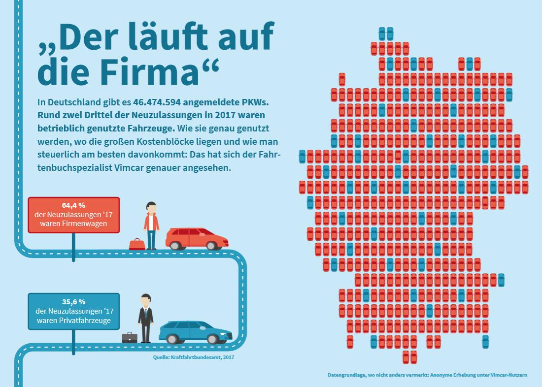 Infografik 1 - Neuzulassungen Firmenwagen und Privatfahrzeuge Deutschland