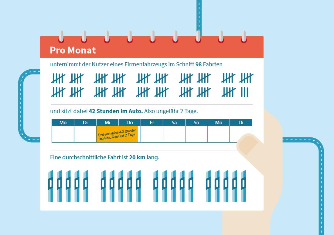 Infografik 3 - Nutzung Firmenfahrzeuge pro Monat - Fahrten