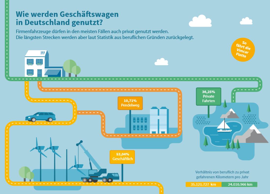 Infografik 4 - Nutzung Geschäftswagen in Deutschland