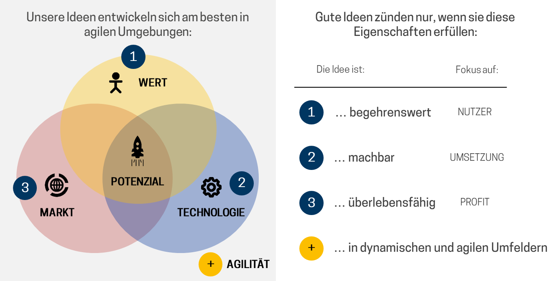 Grafik 1 - Ideenmanagement - Grafik Innoversität