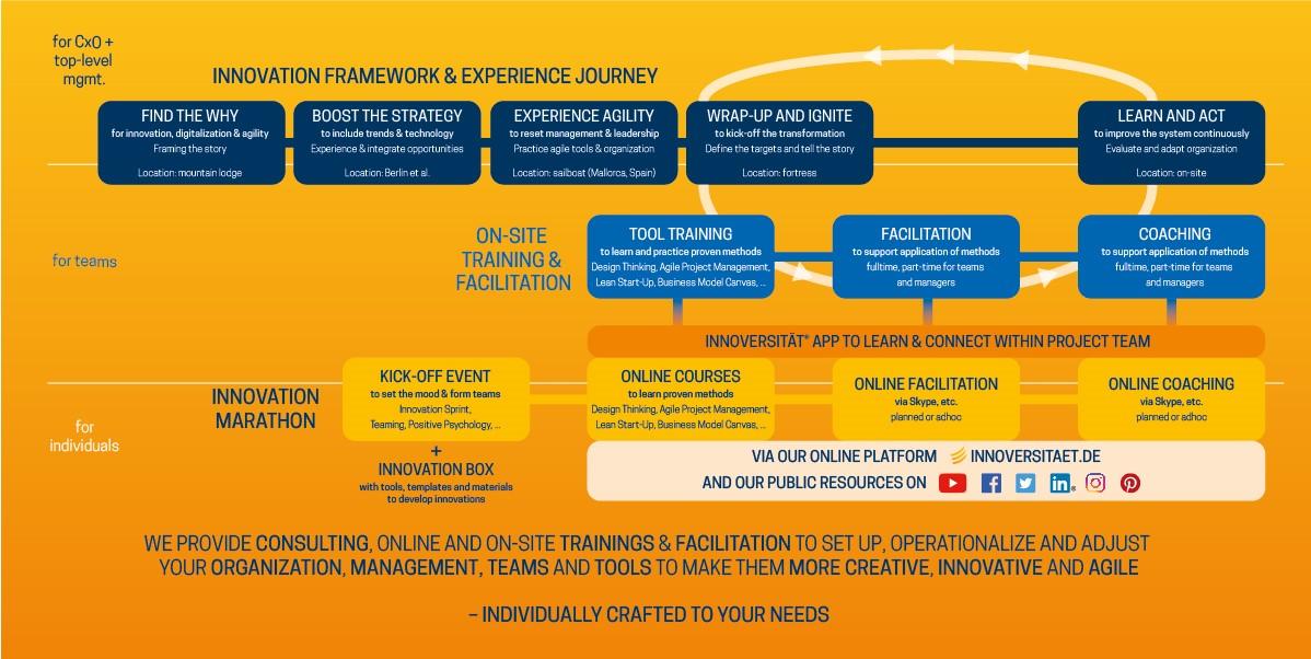 Grafik 3 - Innovation framework und experience journey - Grafik Innoversität