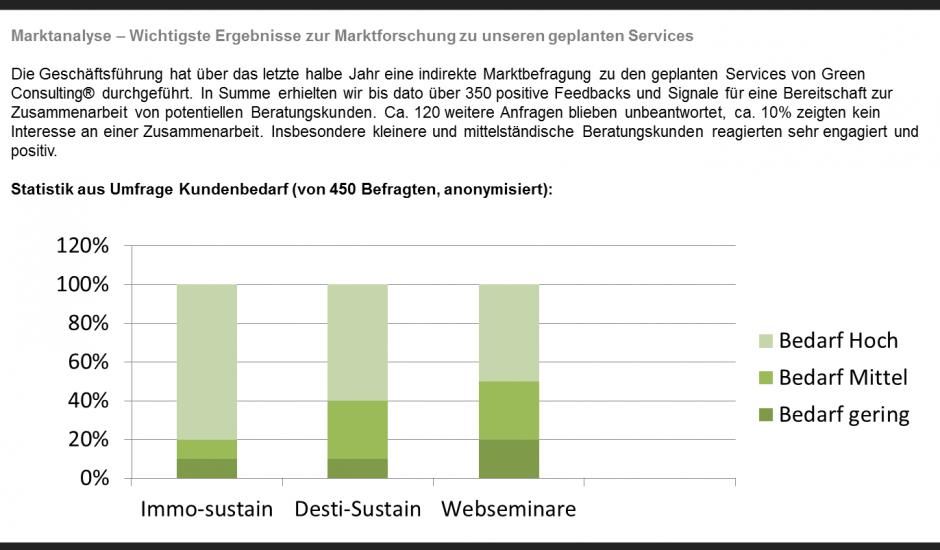 Businessplan für Startups: Gründer, Team & Marktanalyse | Conplore ...