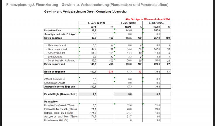 businessplan fr startups finanzplan finanzierung - Finanzplan Beispiel